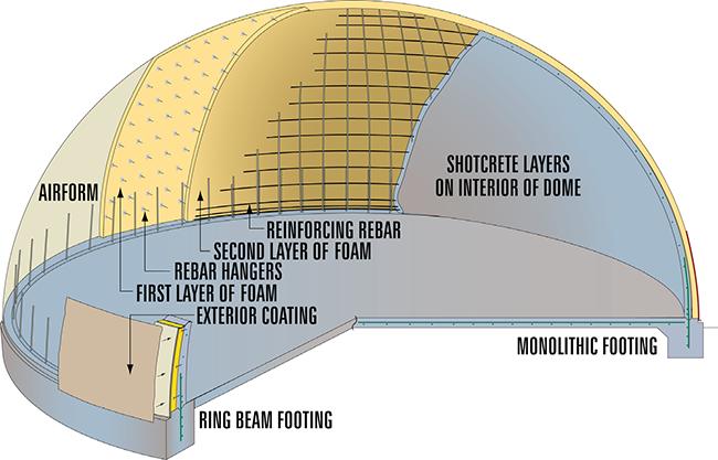Advantages • Canadian Dome Industries